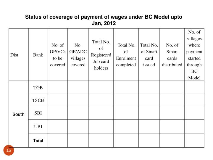 Status of coverage of payment of wages under BC Model upto Jan, 2012