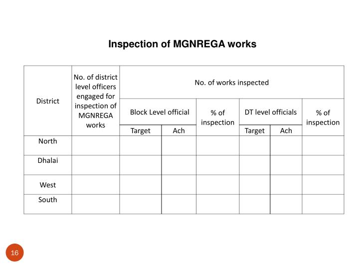 Inspection of MGNREGA works