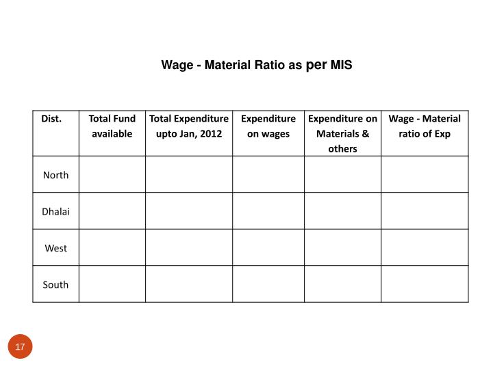Wage - Material Ratio as