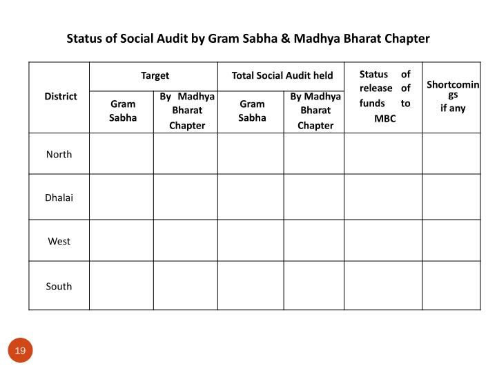 Status of Social Audit by Gram Sabha & Madhya Bharat Chapter