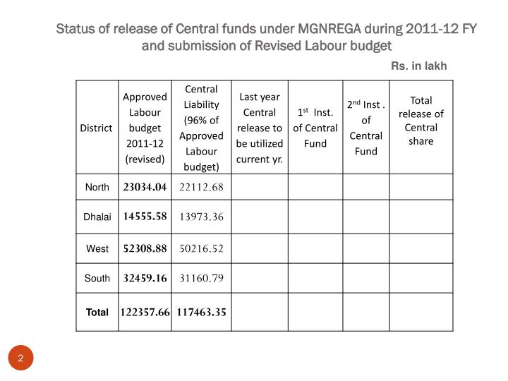 Status of release of Central funds under MGNREGA during 2011-12 FY and submission of Revised Labour budget