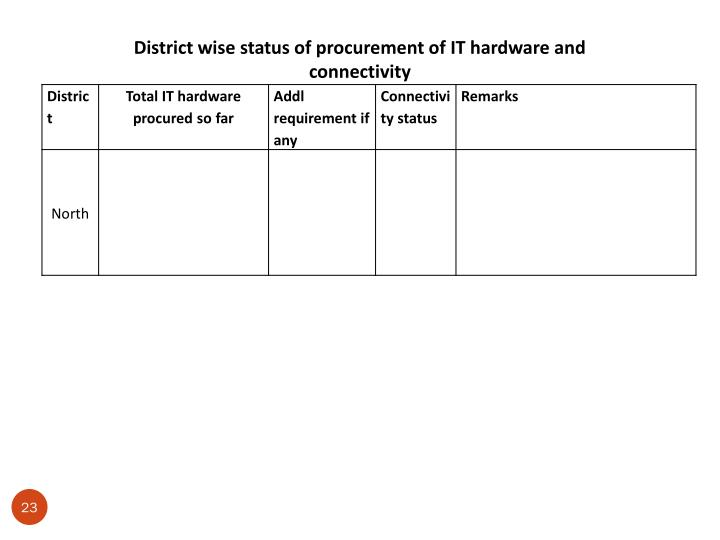 District wise status of procurement of IT hardware and connectivity