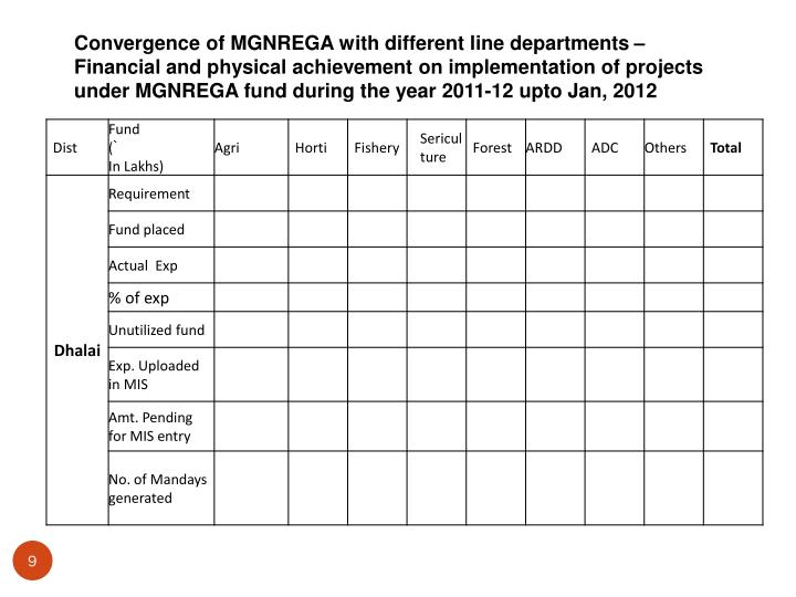 Convergence of MGNREGA with different line departments – Financial and physical achievement on implementation of projects under MGNREGA fund during the year 2011-12 upto Jan, 2012