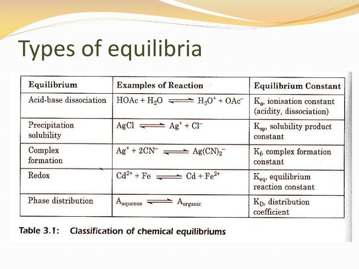 Types of equilibria