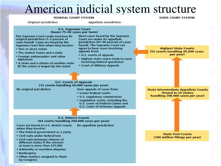 American judicial system structure