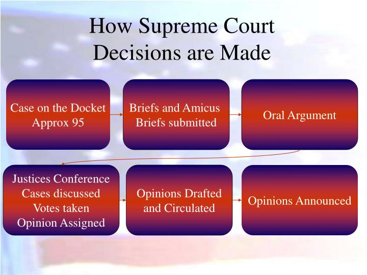 How Supreme Court