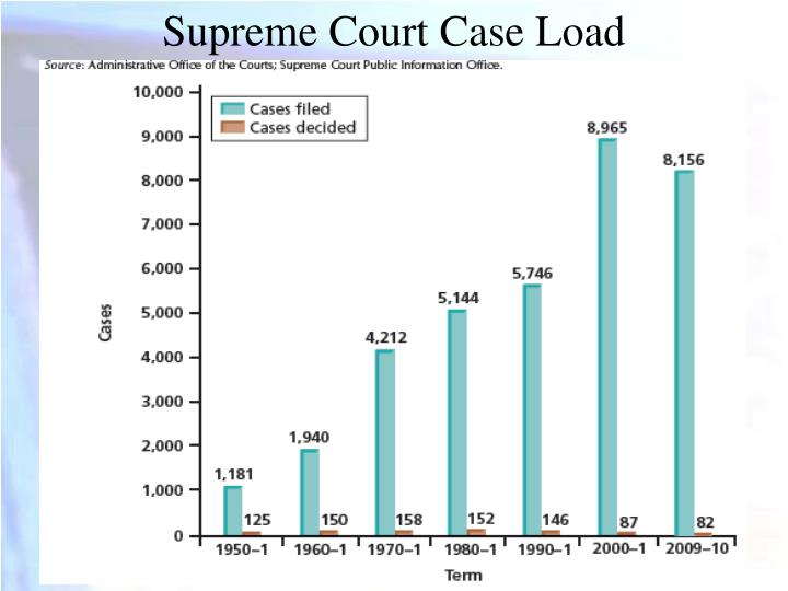 Supreme Court Case Load