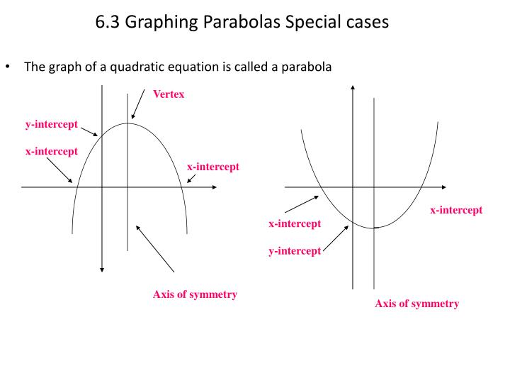 6.3 Graphing Parabolas Special cases