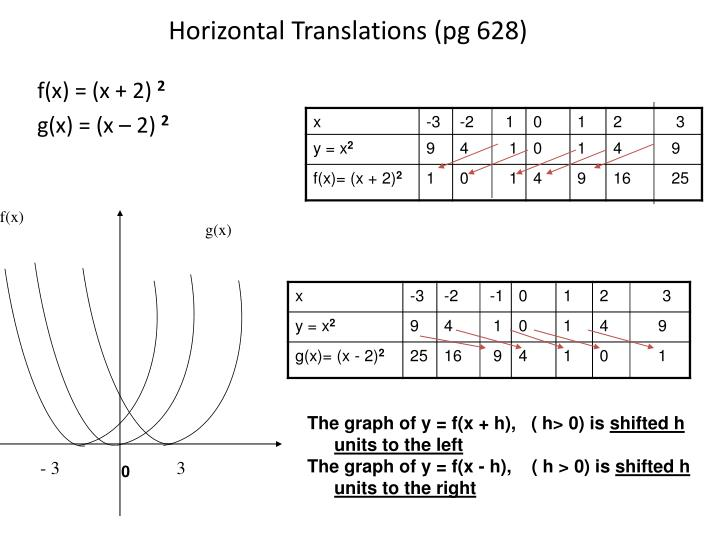 Horizontal Translations (pg 628)