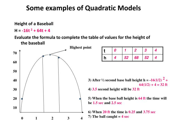 Some examples of Quadratic Models