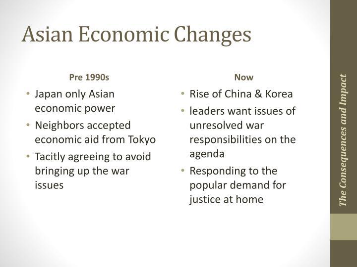 Asian Economic Changes