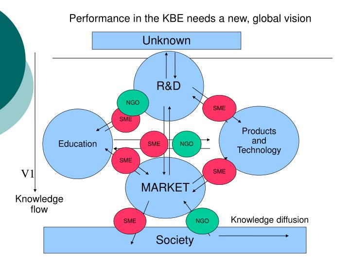 Performance in the KBE needs a new, global vision