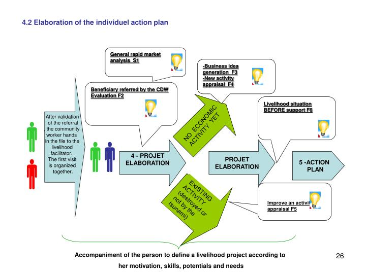 4.2 Elaboration of the individuel action plan