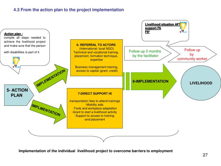 4.3 From the action plan to the project implementation