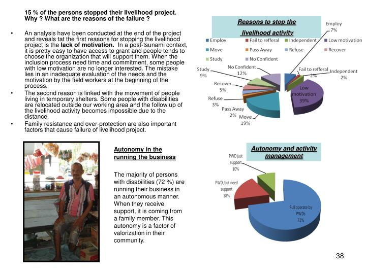 15 % of the persons stopped their livelihood project. Why ? What are the reasons of the failure ?