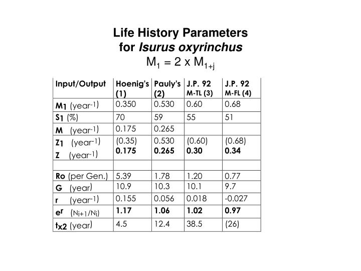 Life History Parameters