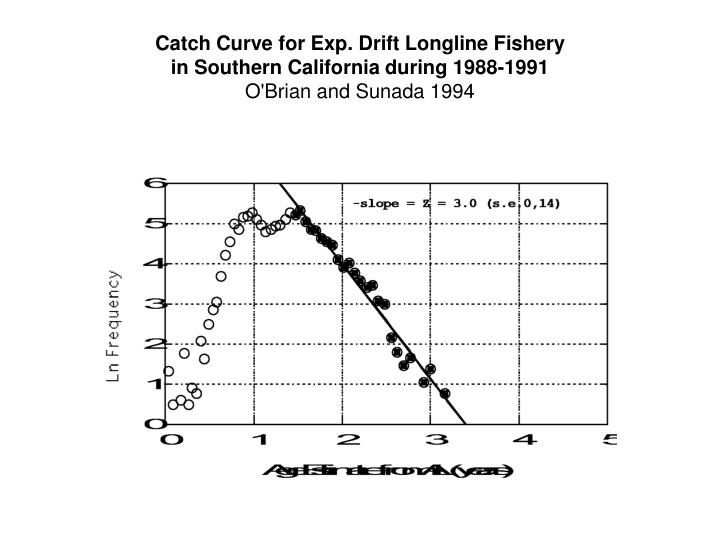 Catch Curve for Exp. Drift Longline Fishery