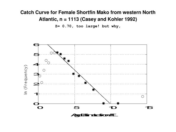 Catch Curve for Female Shortfin Mako from western North Atlantic, n = 1113 (Casey and Kohler 1992)