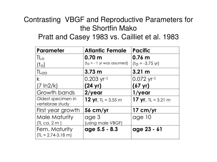 Contrasting  VBGF and Reproductive Parameters for the Shortfin Mako