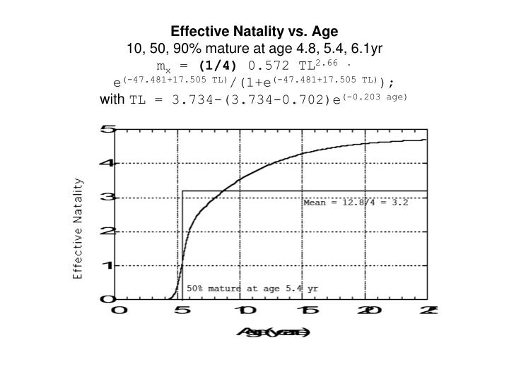Effective Natality vs. Age