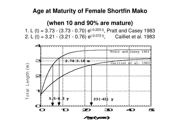 Age at Maturity of Female Shortfin Mako