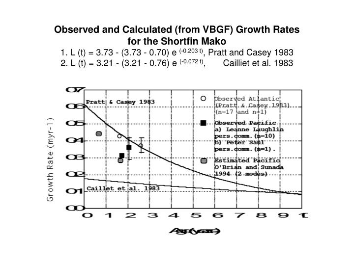 Observed and Calculated (from VBGF) Growth Rates