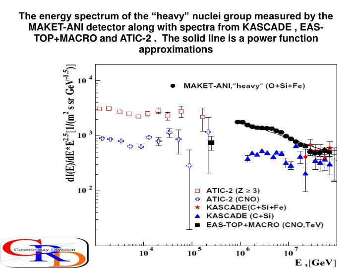 "The energy spectrum of the ""heavy"" nuclei group measured by the MAKET-ANI detector along with spectra from KASCADE , EAS-TOP+MACRO and ATIC-2 .  The solid line is a power function approximations"