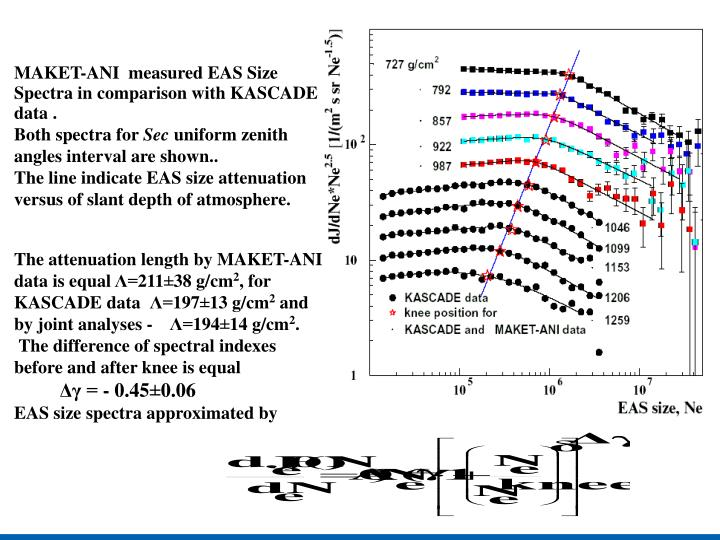MAKET-ANI  measured EAS Size Spectra in comparison with KASCADE data .