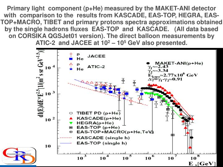Primary light  component (p+He) measured by the MAKET-ANI detector with  comparison to the  results from KASCADE, EAS-TOP, HEGRA, EAS-TOP+MACRO, TIBET and primary protons spectra approximations obtained by the single hadrons fluxes  EAS-TOP  and  KASCADE.   (All data based on CORSIKA QGSJet01 version). The direct balloon measurements by ATIC-2  and JACEE at 10