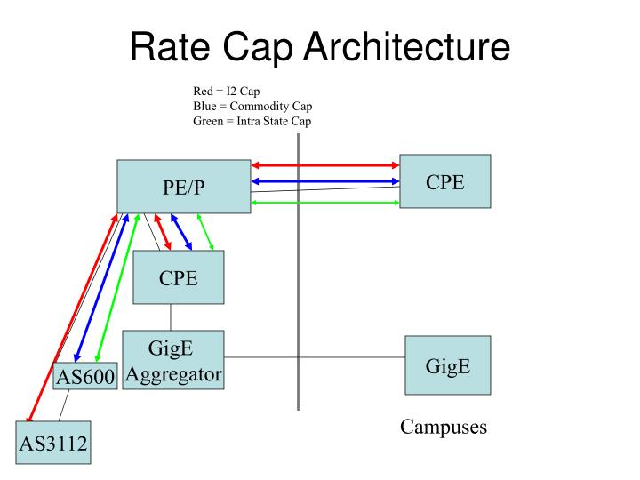 Rate Cap Architecture