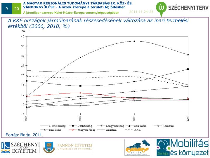 A KKE országok járműiparának részesedésének változása az ipari termelési értékből (2006, 2010, %)