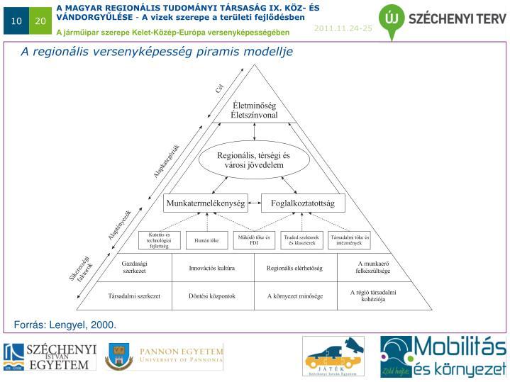 A regionális versenyképesség piramis modellje