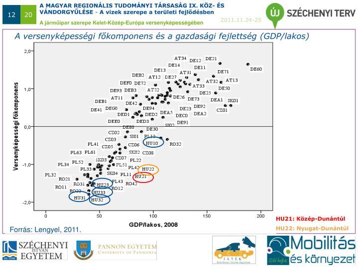 A versenyképességi főkomponens és a gazdasági fejlettség (GDP/lakos)