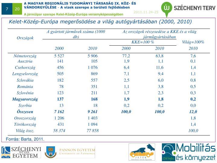 Kelet-Közép-Európa megerősödése a világ autógyártásában (2000, 2010)