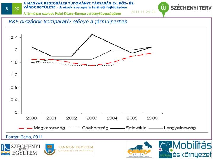 KKE országok komparatív előnye a járműiparban