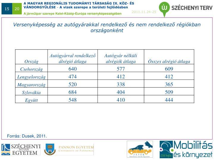 Versenyképesség az autógyárakkal rendelkező és nem rendelkező régiókban országonként