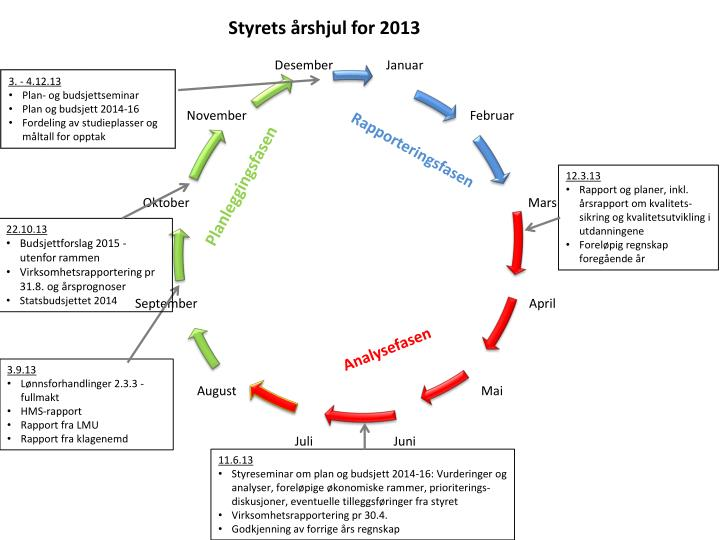 Styrets årshjul for 2013