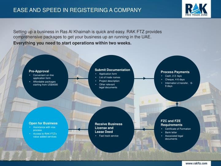 Ease and speed in registering a company