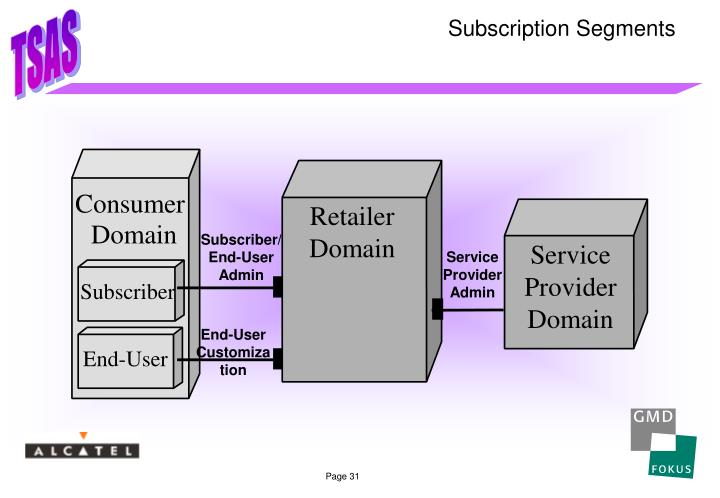Subscription Segments