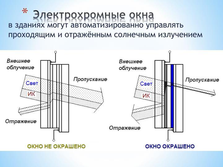 Электрохромные окна