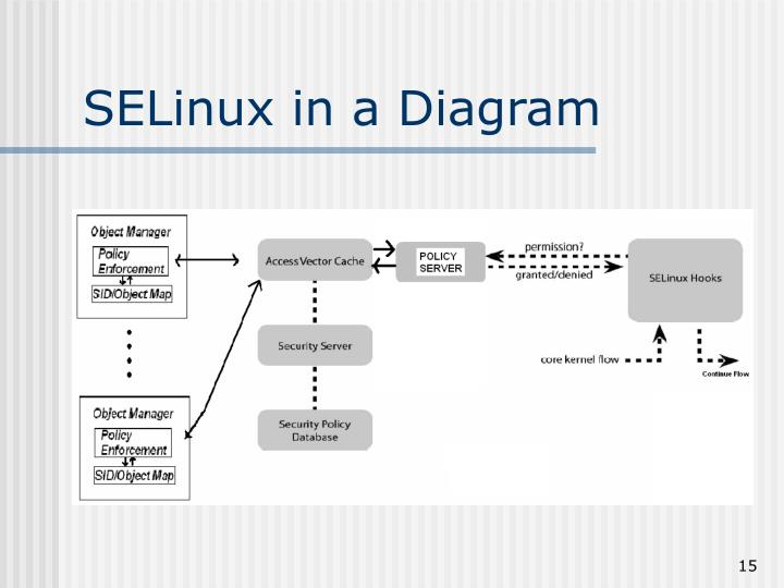 SELinux in a Diagram