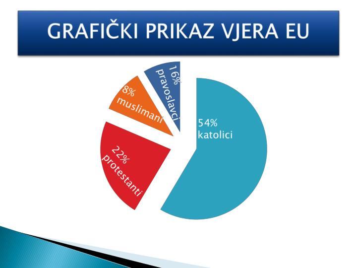 GRAFIČKI PRIKAZ VJERA EU