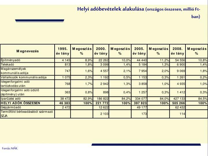 Helyi adóbevételek alakulása