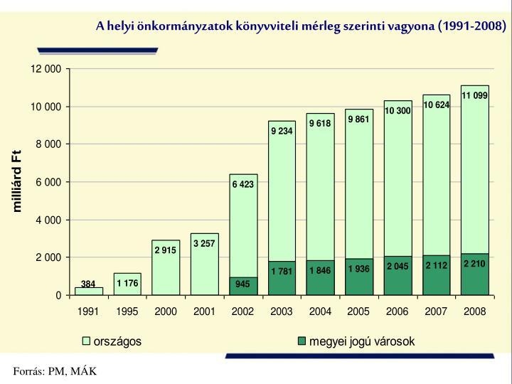 A helyi önkormányzatok könyvviteli mérleg szerinti vagyona (1991-2008)