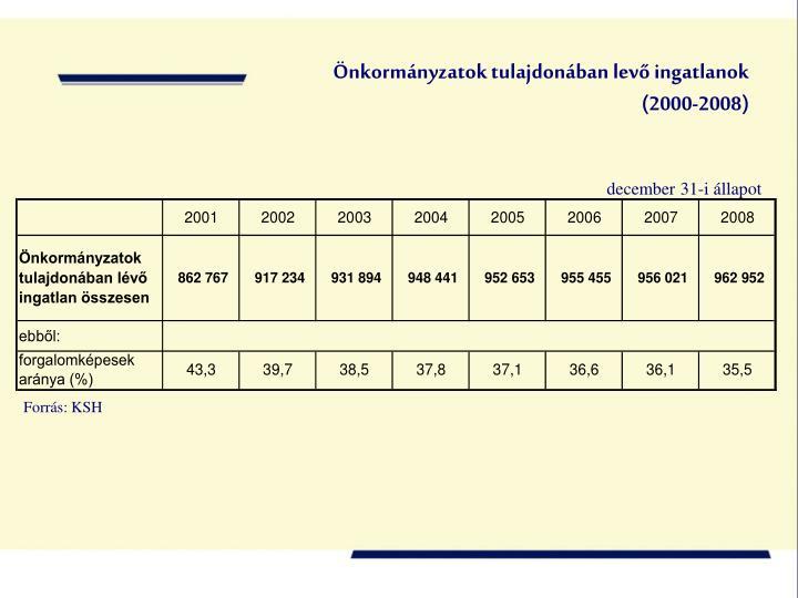 Önkormányzatok tulajdonában levő ingatlanok (2000-2008)