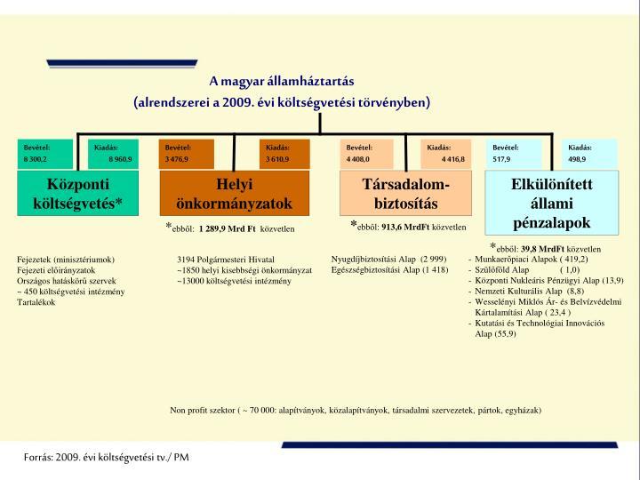 A magyar államháztartás