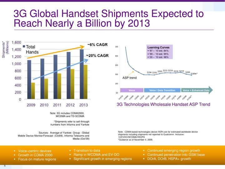 3G Global Handset Shipments Expected to Reach Nearly a Billion by 2013