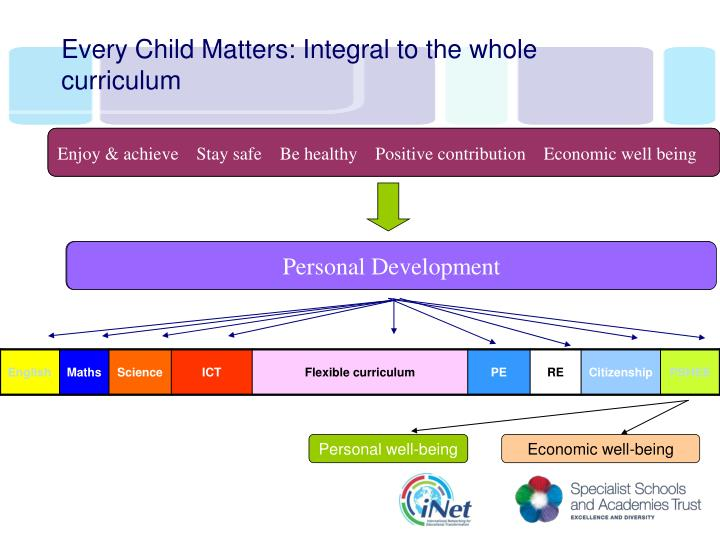Every Child Matters: Integral to the whole curriculum