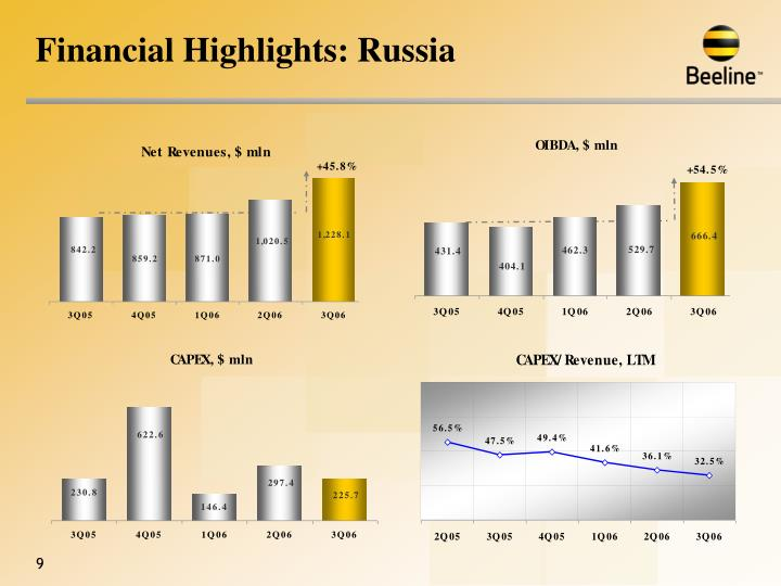 Financial Highlights: Russia
