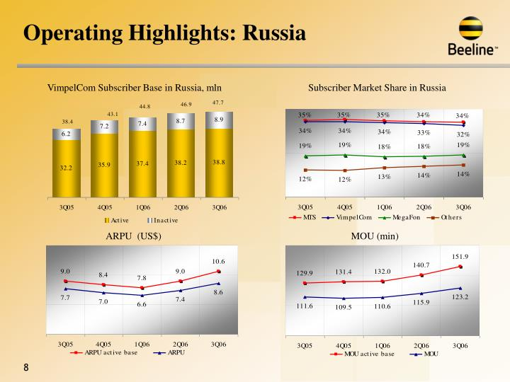 Operating Highlights: Russia